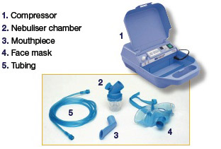 Nebuliser Package Baywater Healthcare Enhancing Lives